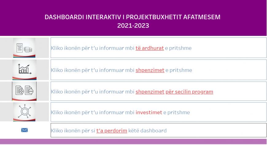 Konsultoni elektronikisht Programit Buxhetor Afatmesem 2021-2023